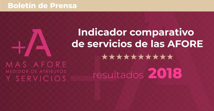 Resultados del Indicador comparativo de servicios de las AFORE 2018